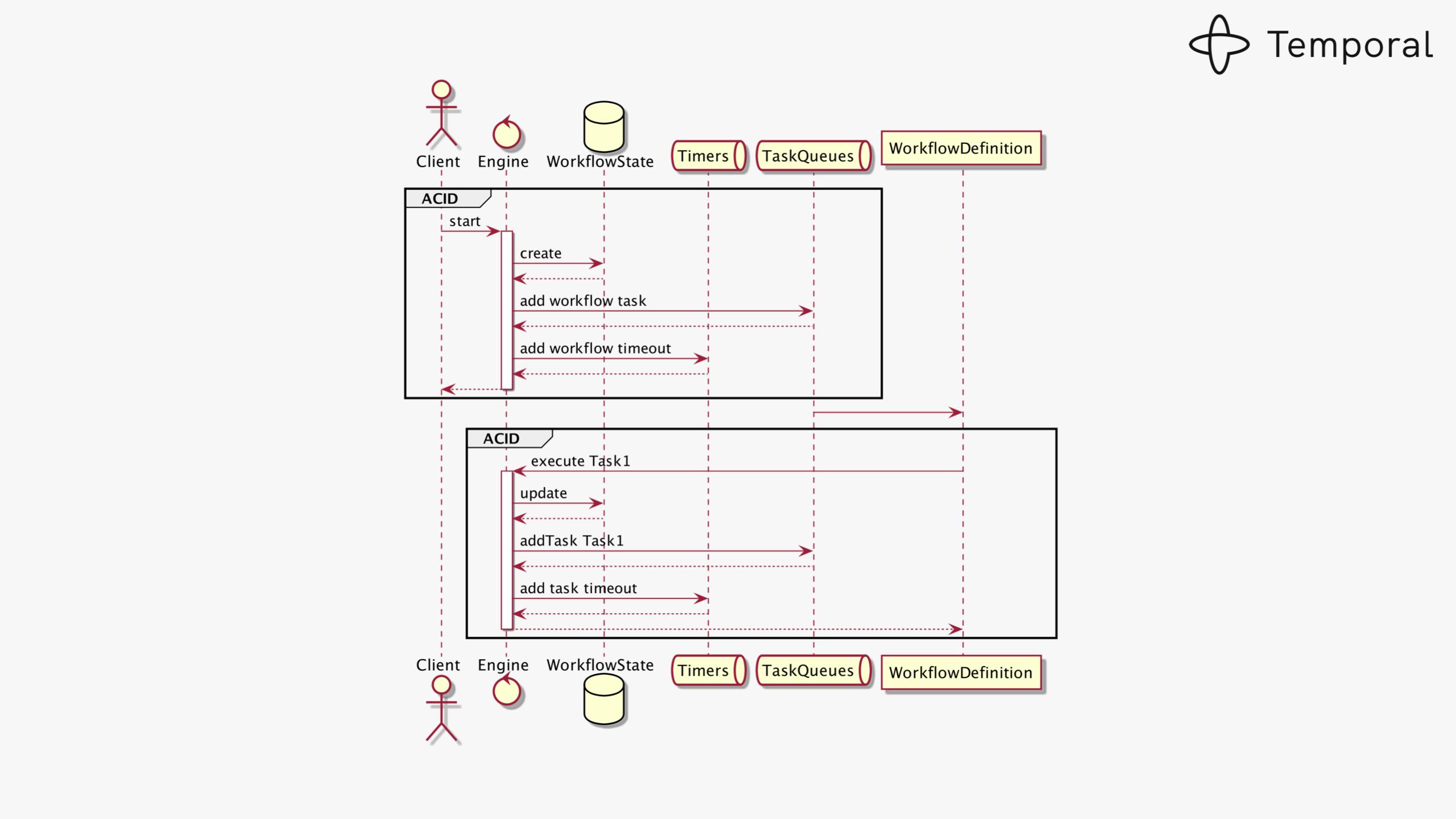 Designing Workflow Engine-v7-images 016