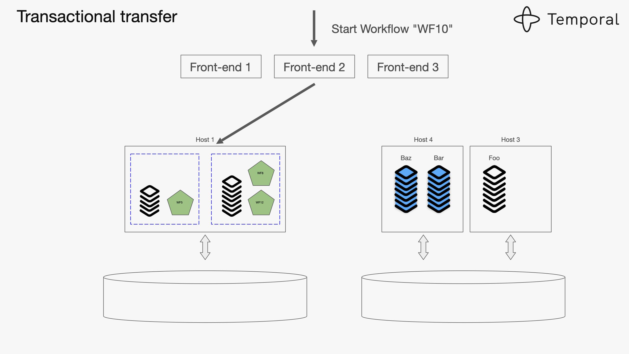 Designing Workflow Engine-v7-images 033