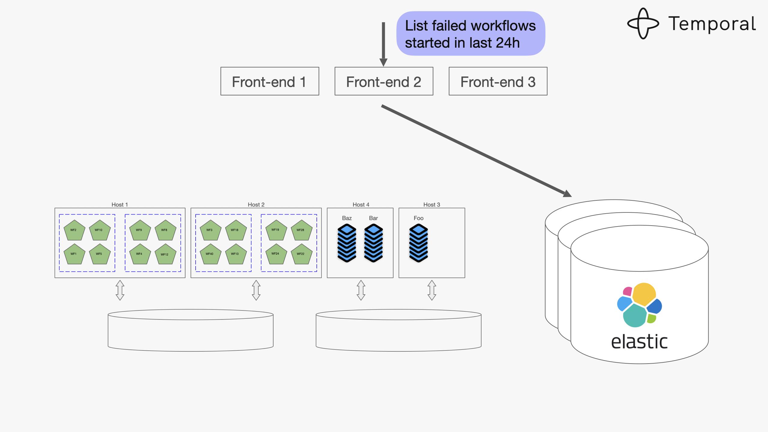 Designing Workflow Engine-v7-images 038