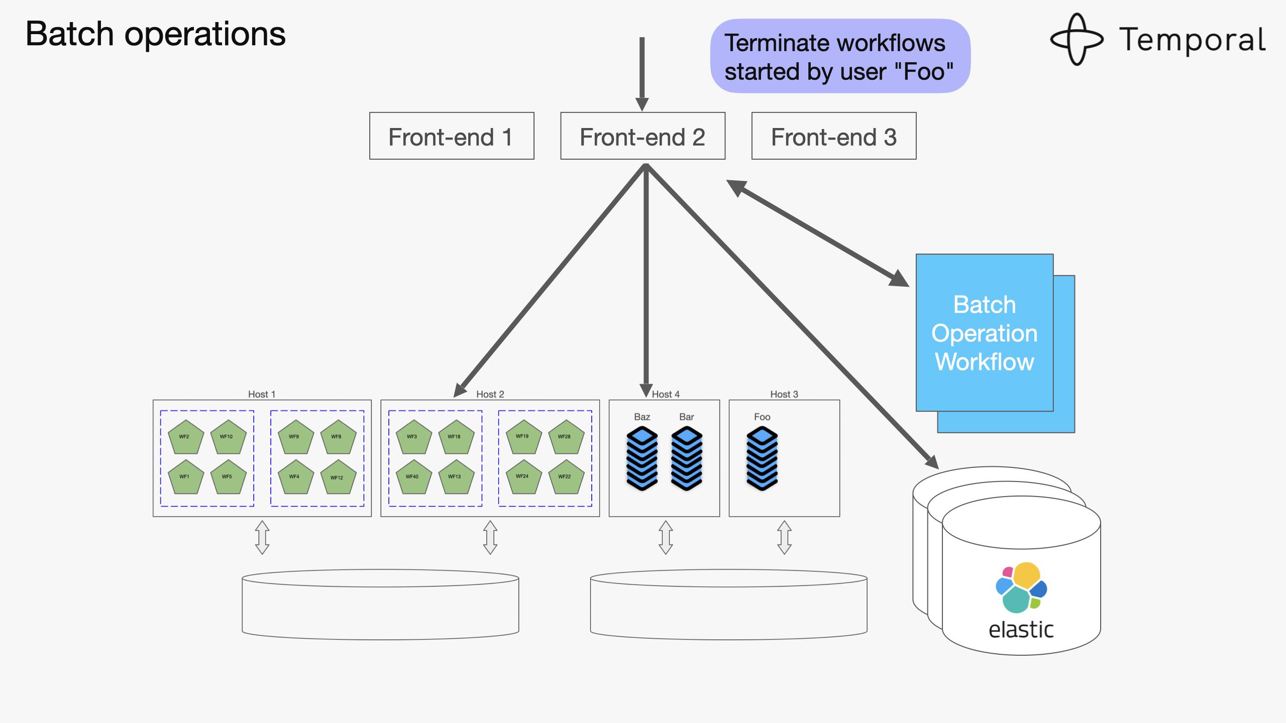 Designing Workflow Engine-v7-images 040