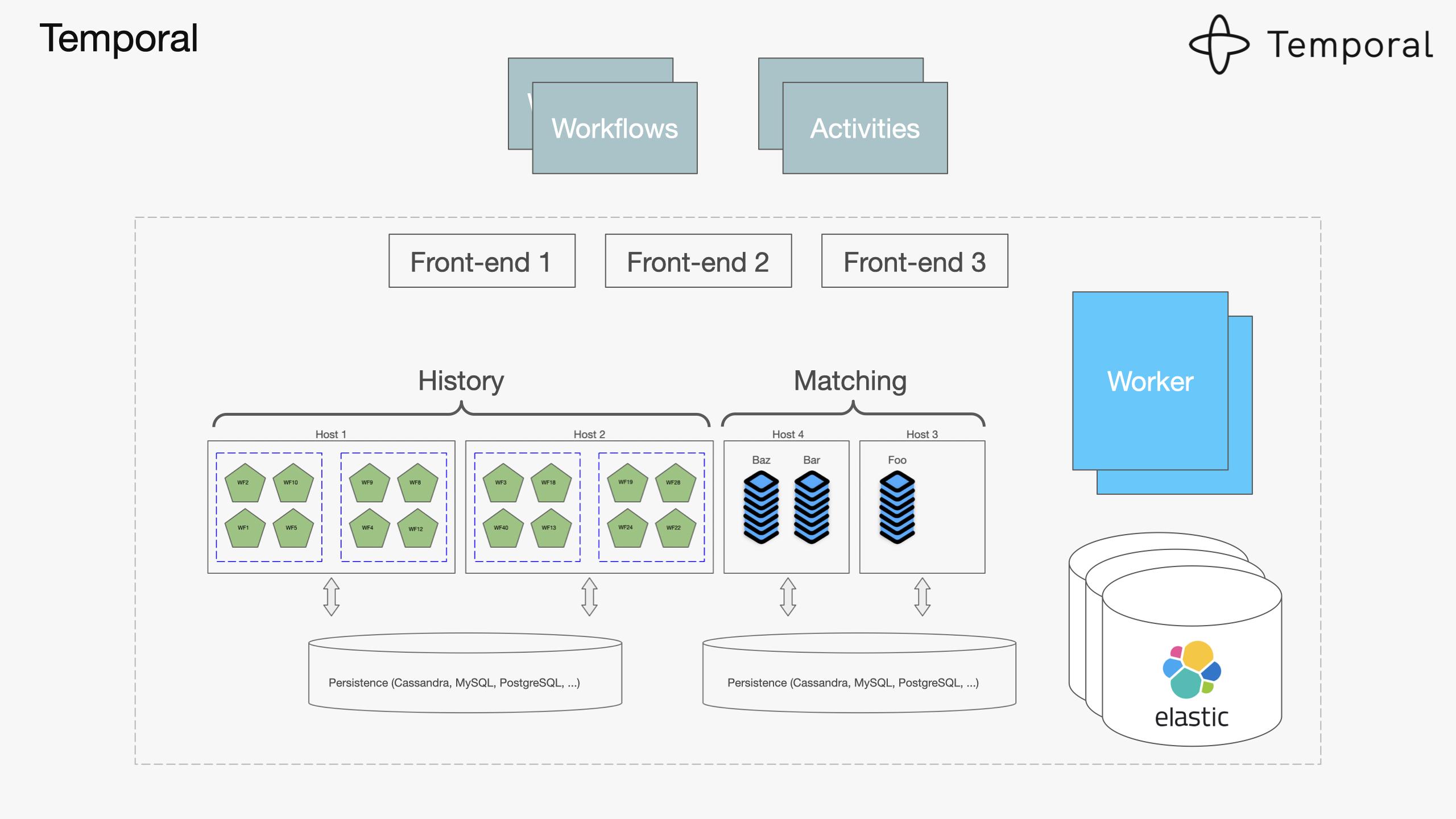 Designing Workflow Engine-v7-images 041