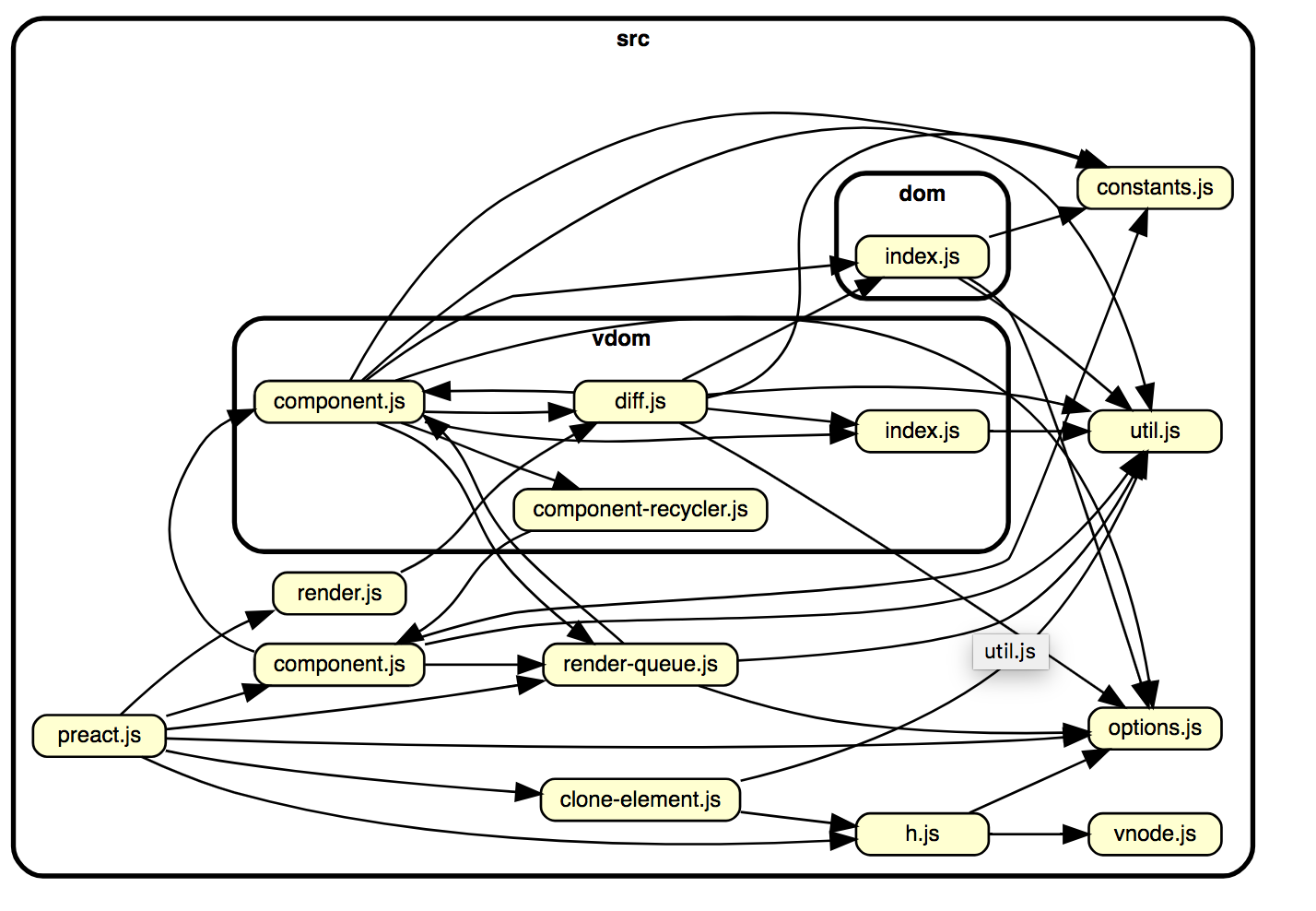 How to easily visualize a project's dependency graph with