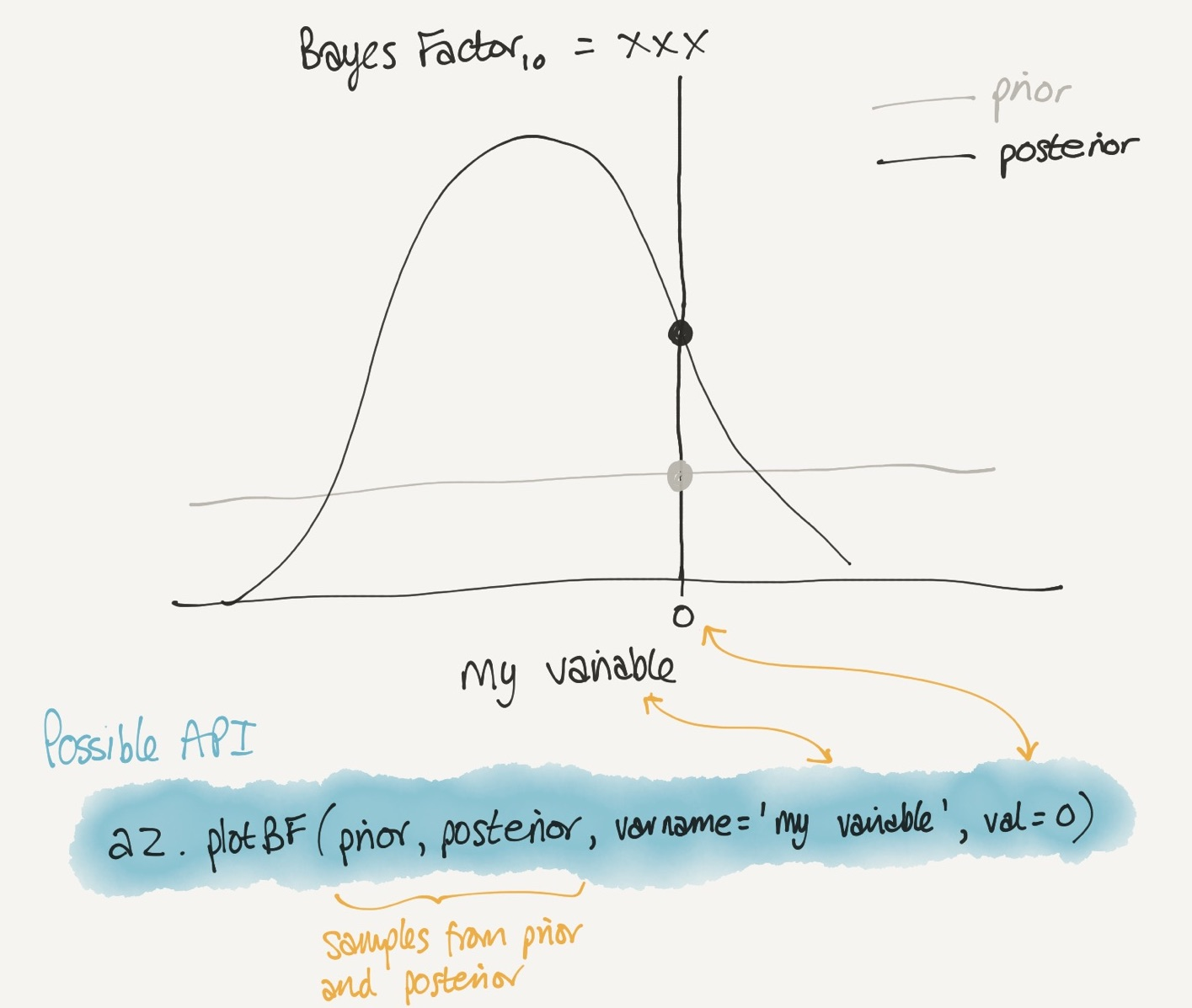 request for Bayes Factor plot · Issue #689 · arviz-devs