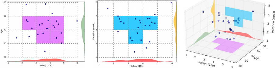 pyclustering cluster clique] CLIQUE: Grid-Based Subspace