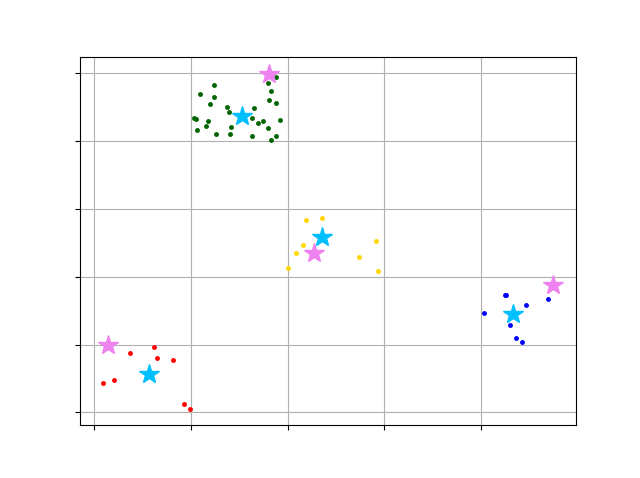 How to use pyclustering kmedoids using gower distance matrix