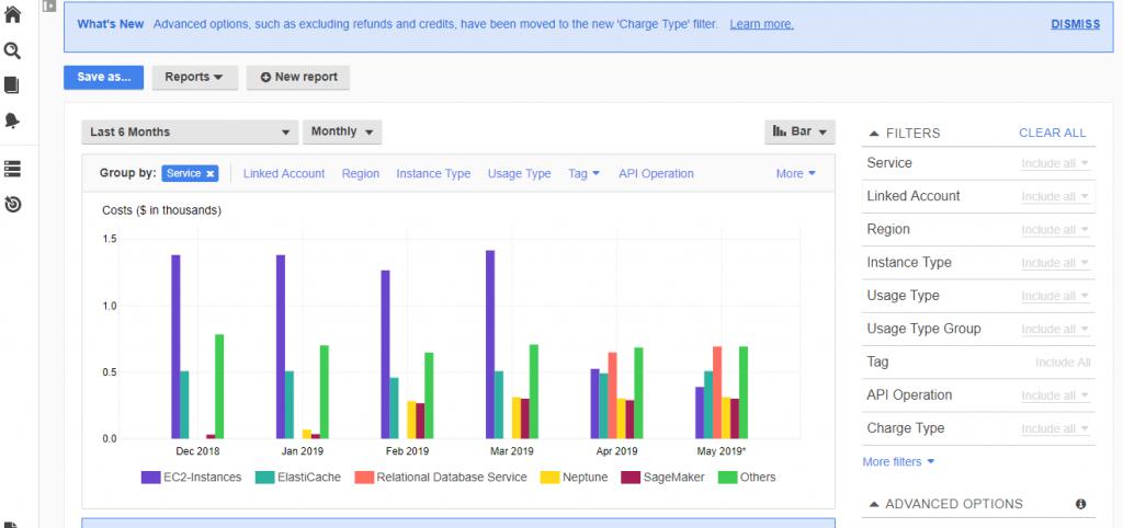[AWS] PJ毎のコスト管理まとめ(Cost Explorer/Cost Anomaly Detection/Budgets/タグ付けルール)