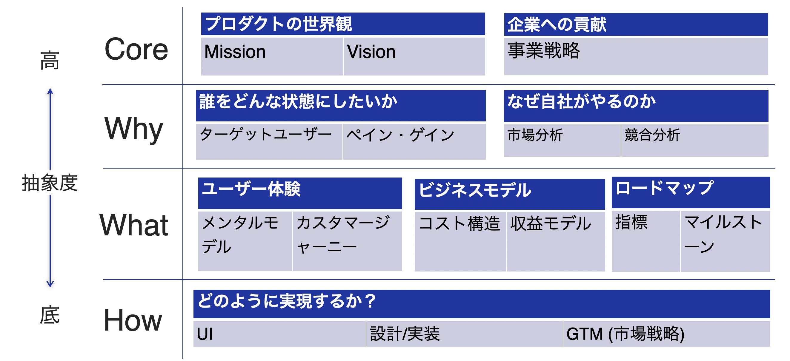 [PdM/PO] プロダクトの構想フェイズについて(4層の仮説立案→リーンキャンバス→インセプションデッキ→ストーリーマッピング→プロダクトバックログ化)