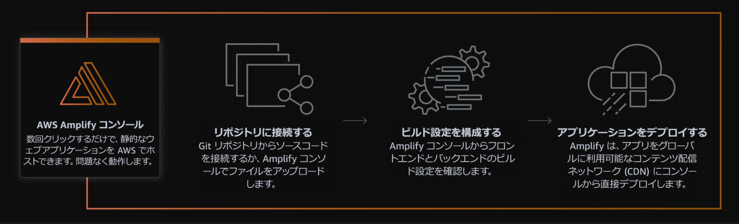 Amplify Console