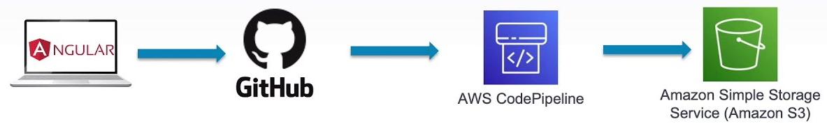 Angular x AWS Codepipeline