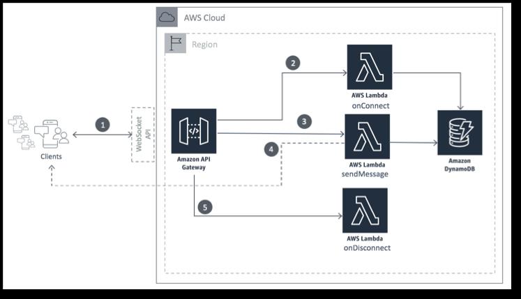 Amazon API Gateway WebSocket APIでリアルタイム通信を行うチャットAPを開発 [SAR/SAM]