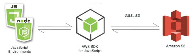 AWS SDK経由のリクエストのイメージ