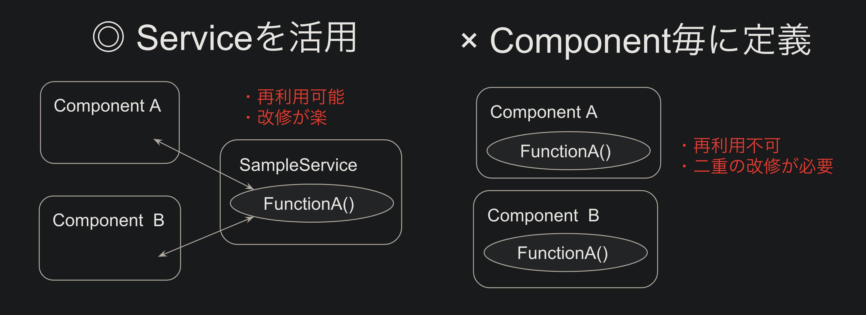 [Angular Service入門] ロジックを切り出し、複数Componentで再利用可能にする