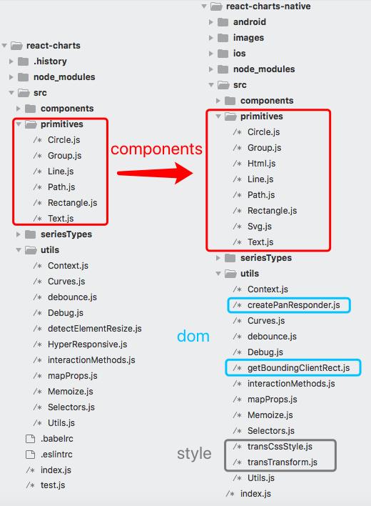 react-charts native化