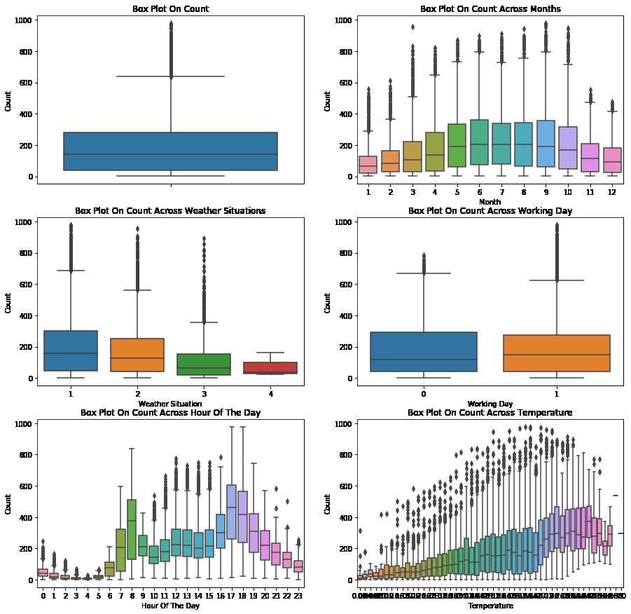 GitHub - pgebert/bike-sharing-dataset: Analysis and model
