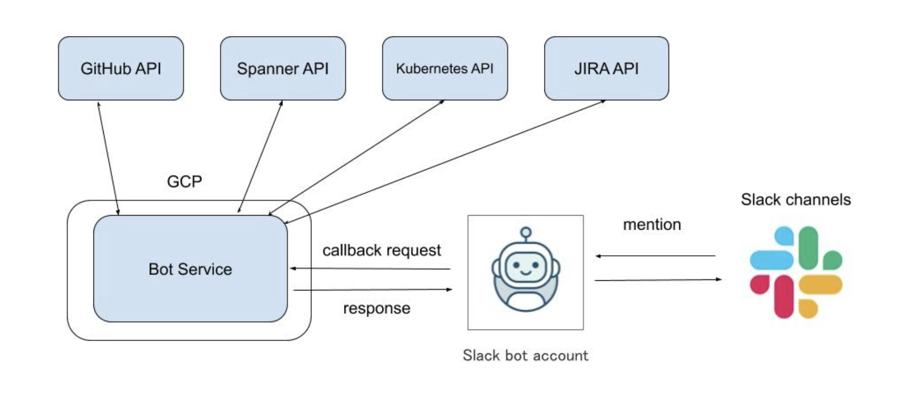 bot structure