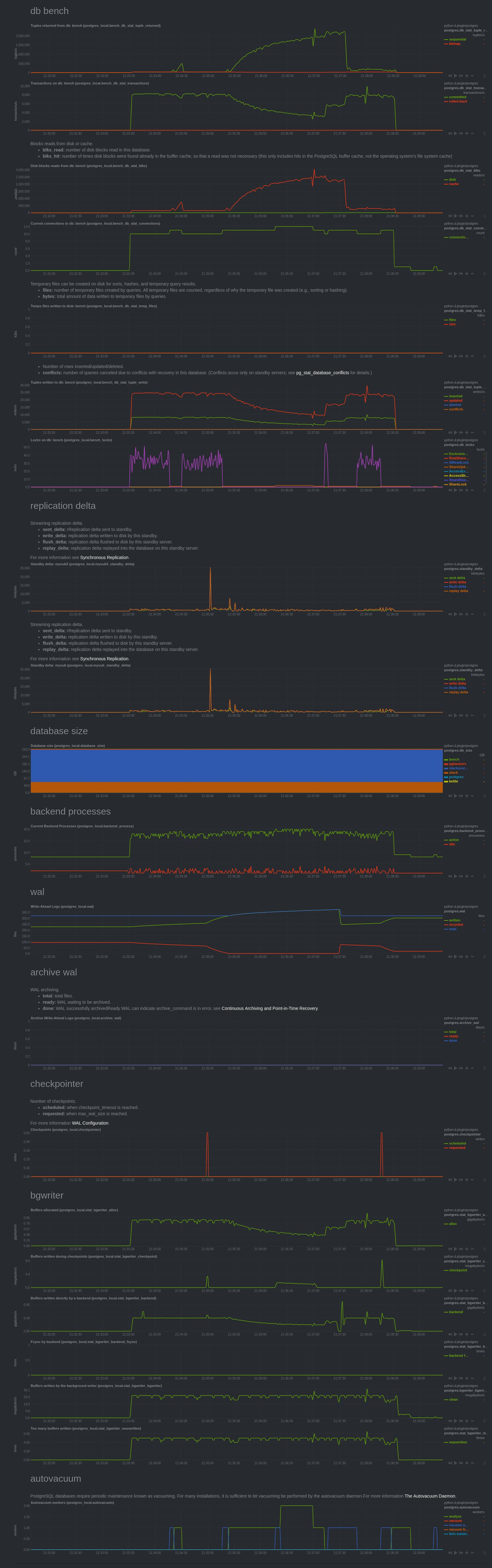 netdata-postgres