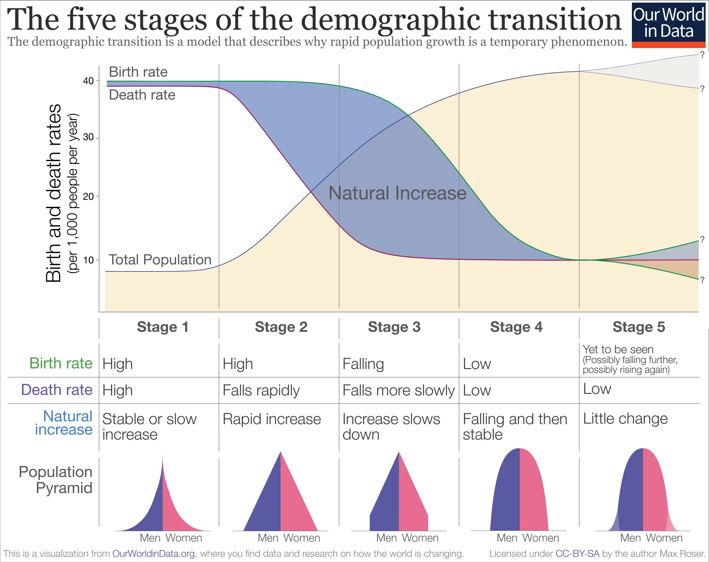 Demographic-Transition-Schematic