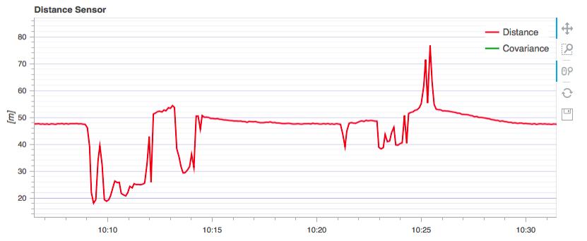 MC EKF2_HGT_MODE Set to LIDAR is not usable on non Flat