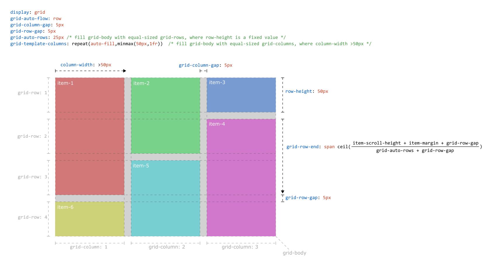 css-grid][css-flexbox] Pinterest/Masonry style layout support ...