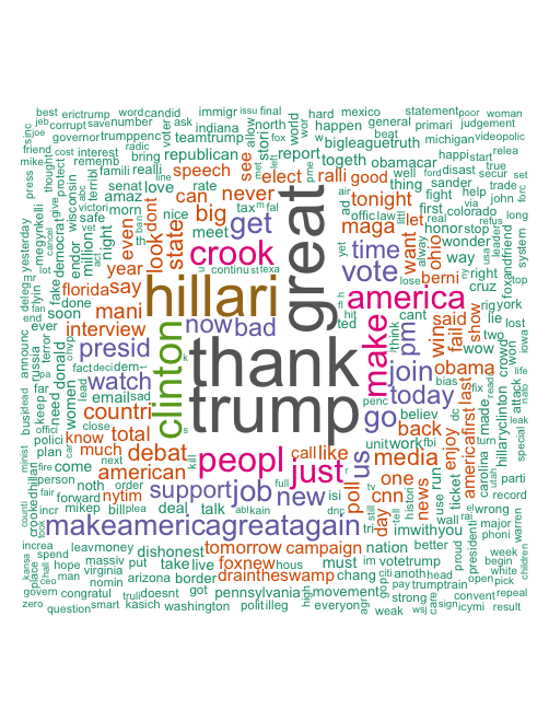 trump twees wordcloud
