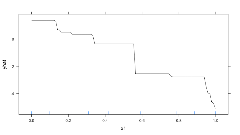 Monotonic Constraints in R are not applied · Issue #2913