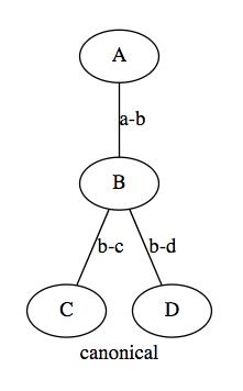 Developers - Adding Graph Edit Distance -