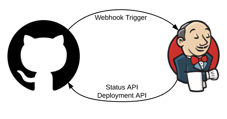 GitHub-Jenkins Integration
