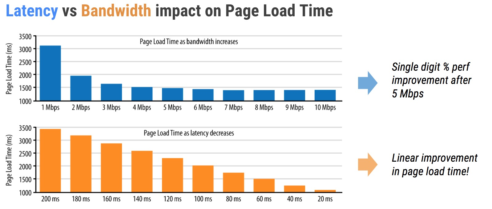 latency-vs-bandwidth
