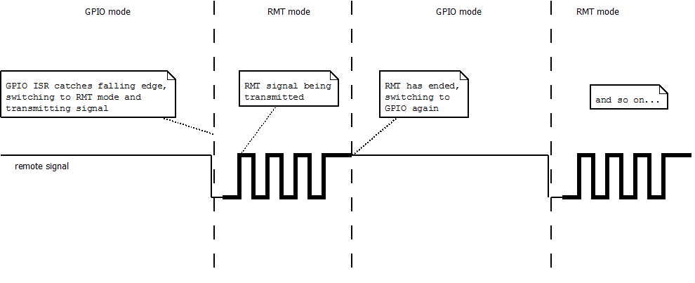 TW#16125] Cannot switch between RMT and GPIO input with