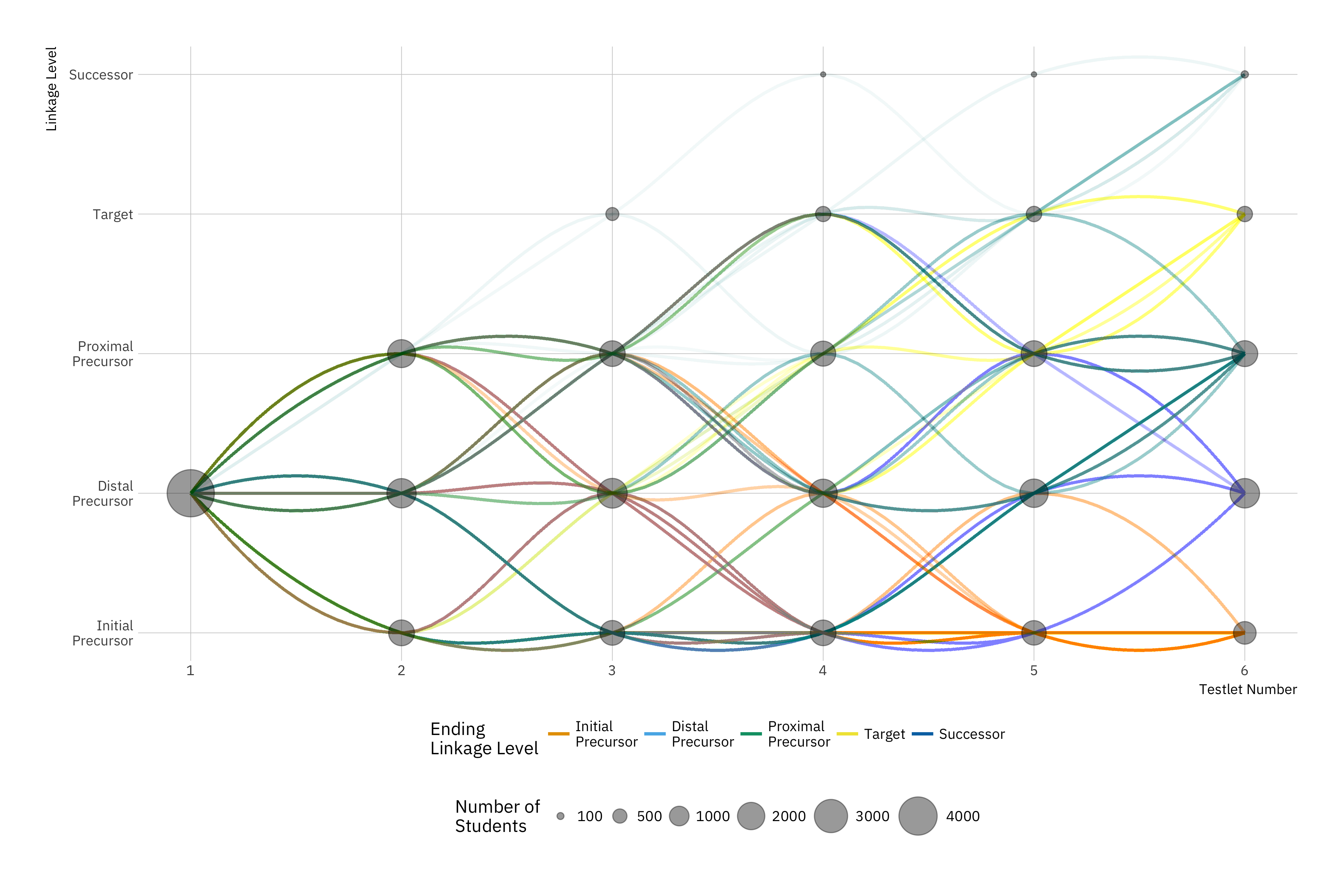 line-plot