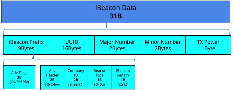 Reversed BLE UUID of iBeacon when scanned with mobile app