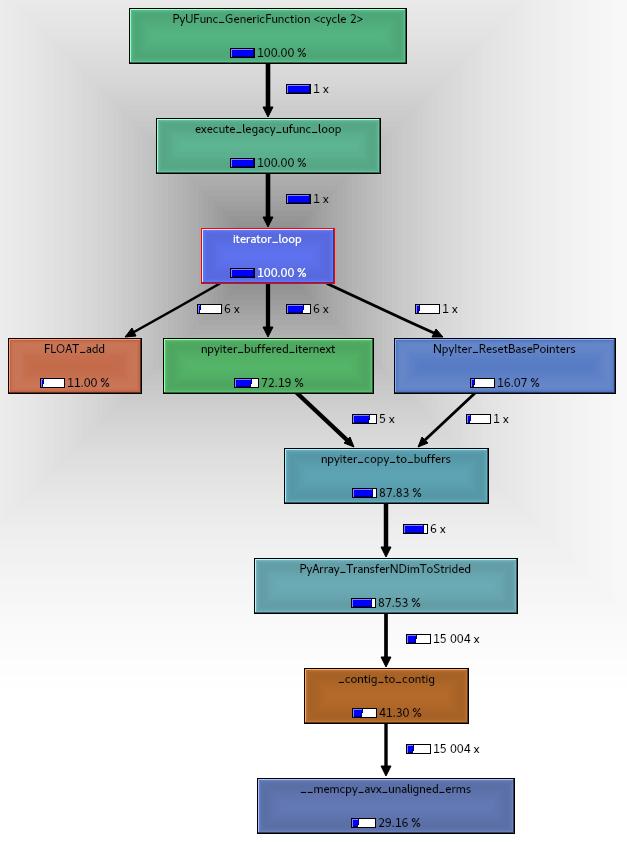 numpy_iadd_call_graph