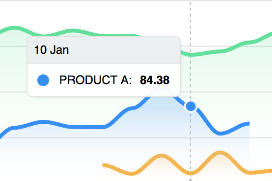 Shared tooltips do not work with Irregular Timeseries