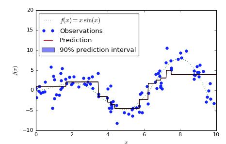 Quantile regression in LightGBM · Issue #1036 · microsoft