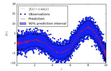 Quantile regression in LightGBM · Issue #1036 · microsoft/LightGBM