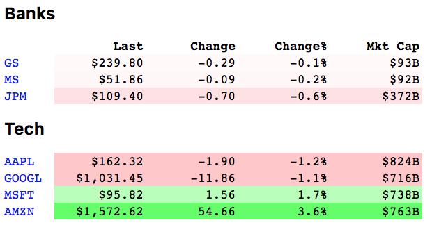 sample stocks