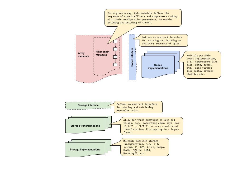 Define system architecture · Issue #8 · zarr-developers/zarr-specs