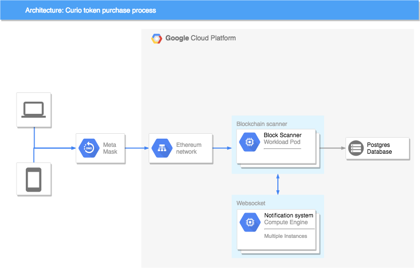 Token purchase process