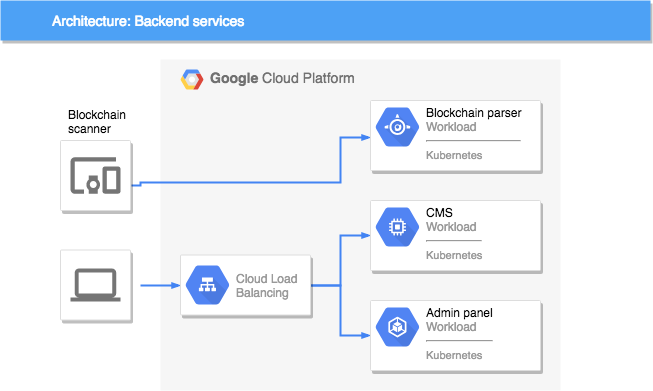 backend services