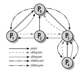 Relation Between Process