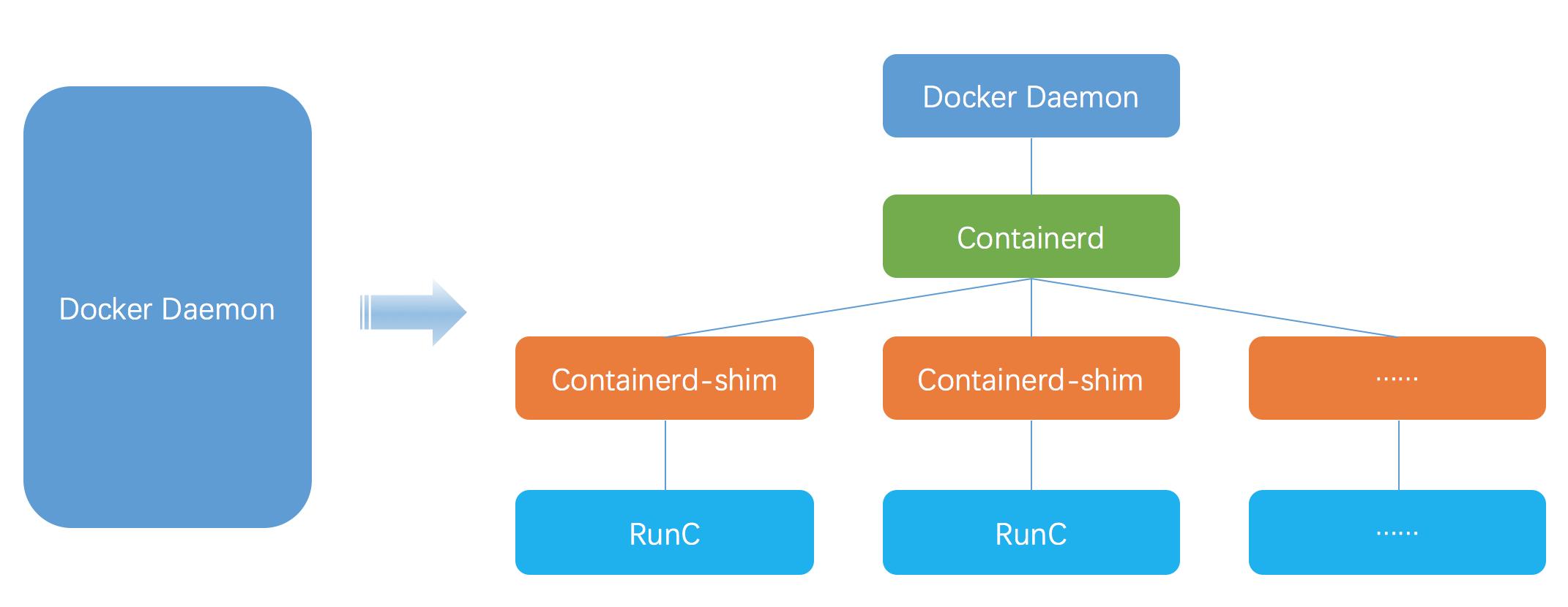 Docker Arch since version 1.11