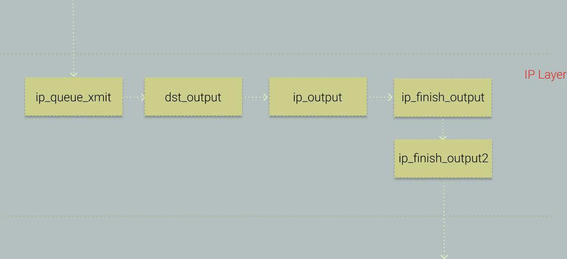 IP Layer 关键系统调用