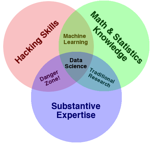 data-science-diagram