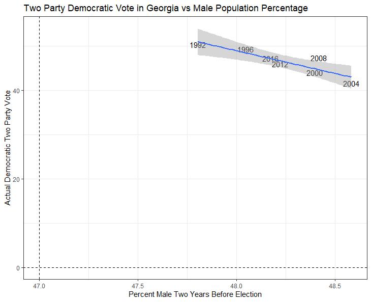 Georgia vs Male