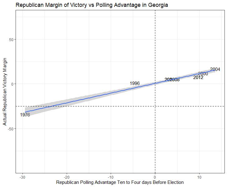 Georgia Margins