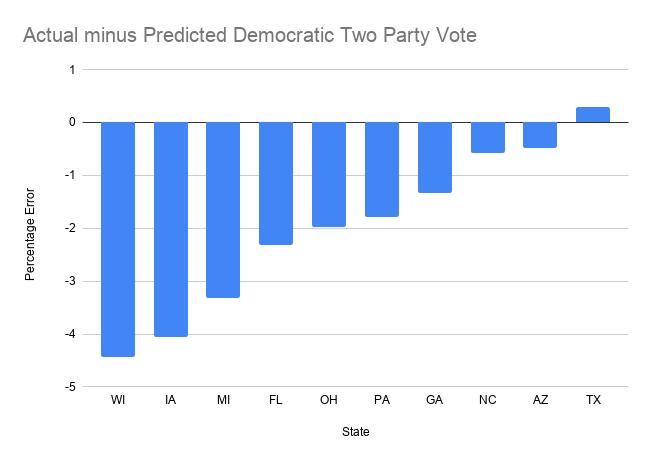 Actual minus Predicted Democratic Two Party Vote