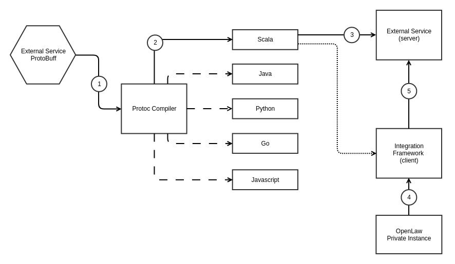 integration_framework_flow