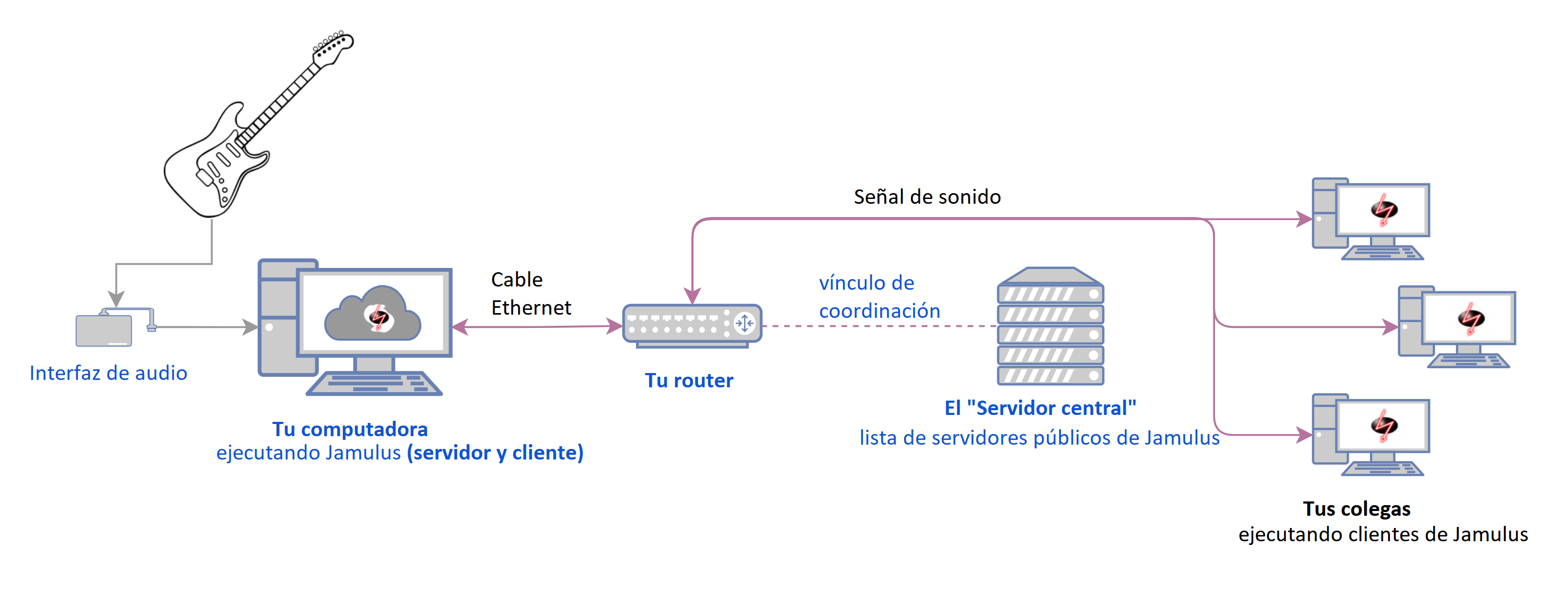 PublicServer