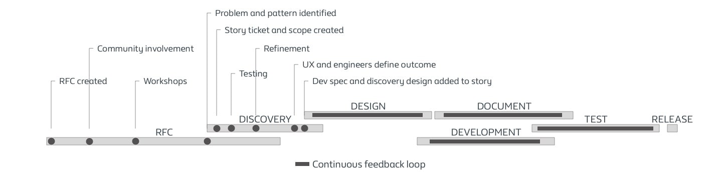 Process timeline for changes to Nucleus