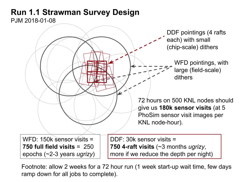 Run 11 Survey Design Scale Fields Visits Issue 72 Lsstdesc